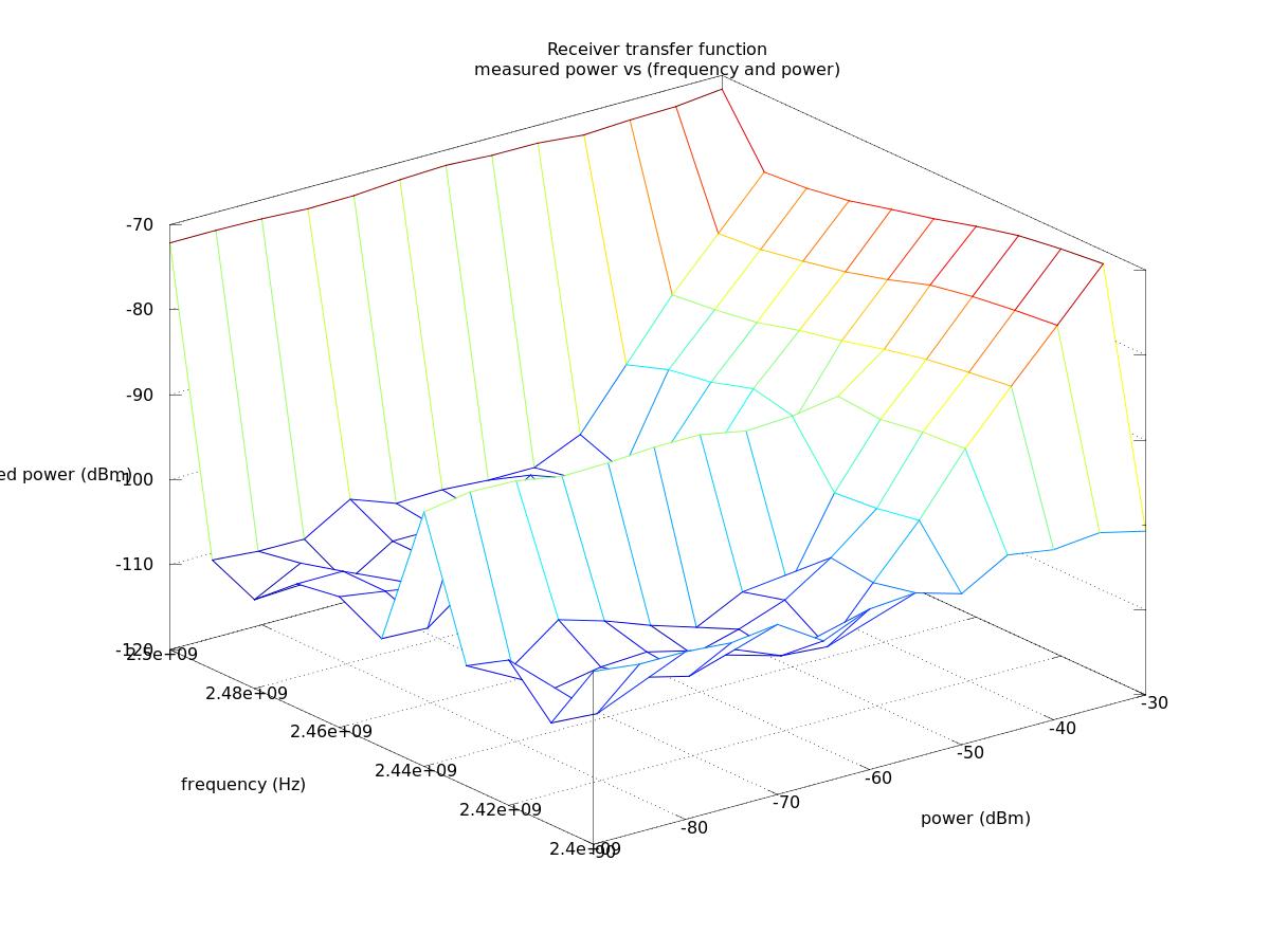 Documentation/dSDR/GNURadio/Tutorials/RFCalibData – Orbit