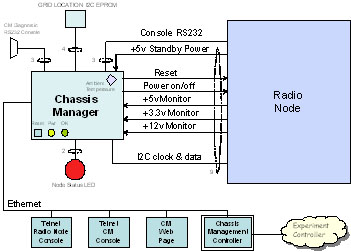 Chassis Manager Block Diagram