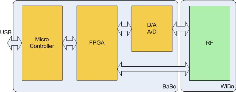 ONG Block Diagram