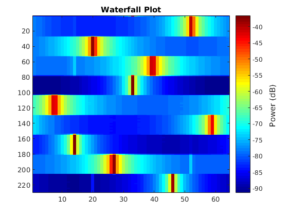 Othersummer2015asdr2 orbit figure 1 waterfall plot left and animated power vs frequency plot right for experiment 1 generated using wiserd fft data ccuart Images