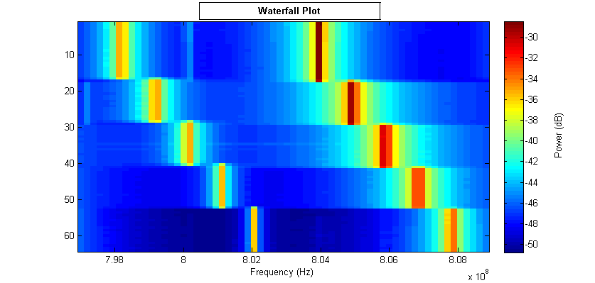 Othersummer2015asdr2 orbit figure 3 waterfall plot containing frequencies from two transmitters generated using wiserd fft data from experiment 2 ccuart Images